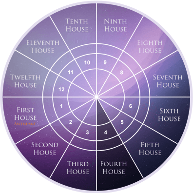 fourth-house-in-astrology