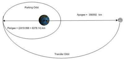 Parking_orbit_to_transfer_orbit