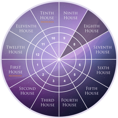 eighth-house-in astrology