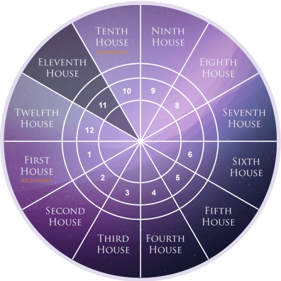 eleventh-house-astrology