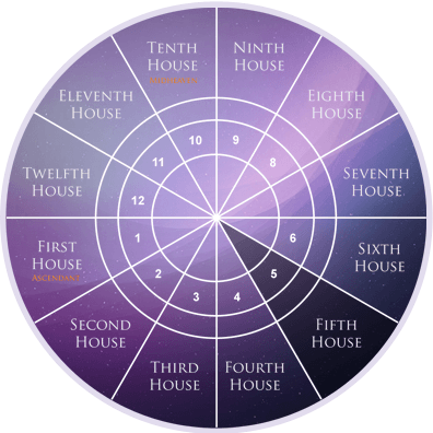 Fifth House In Astrology House Of Knowledge Creativity And Fun