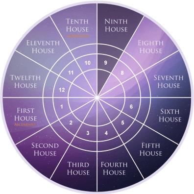 ninth-house-in-astrology