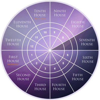 seventh house in astrology