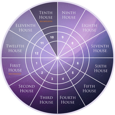 tenth-house-astrology