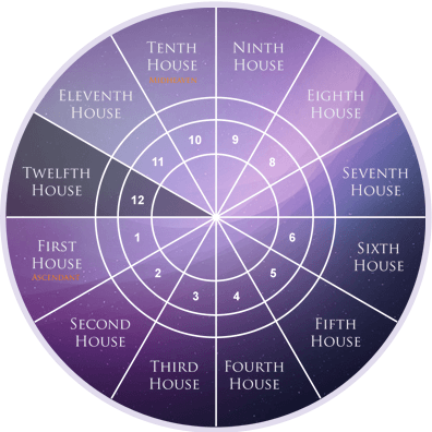 twelfth-house-astrology