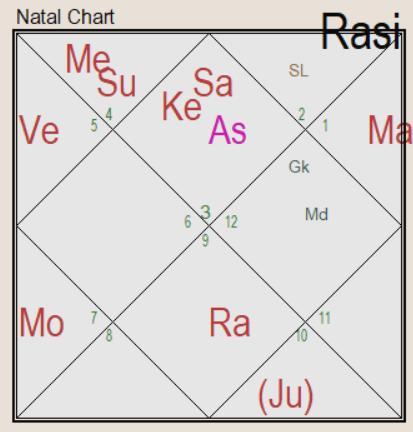 mangal dosha widow horoscope