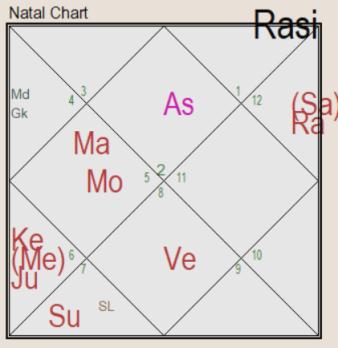Mangal Dosha in Horoscope: Effects on Married Life