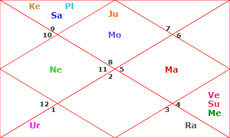ladakh prediction