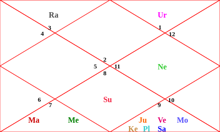 lagn chart