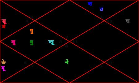 kejariwal-kundli