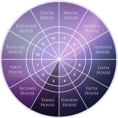 third-house-in-astrology