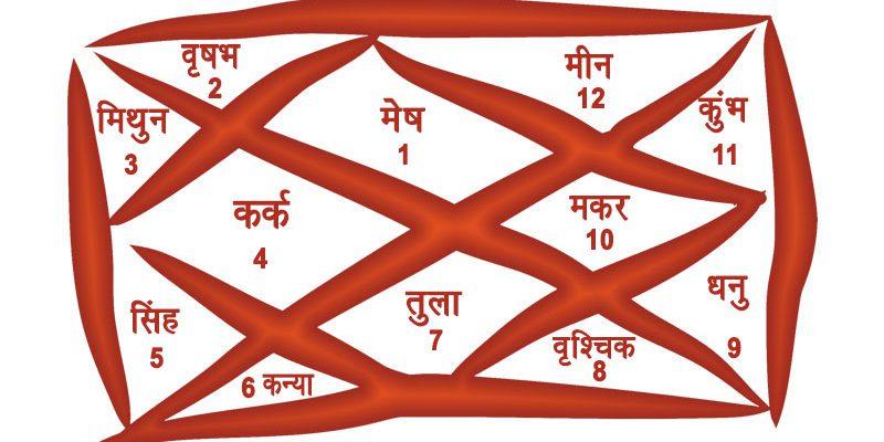 kundali ke 12 bhav