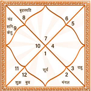 hindi-match-kundli