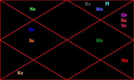 Uddhav birth chart